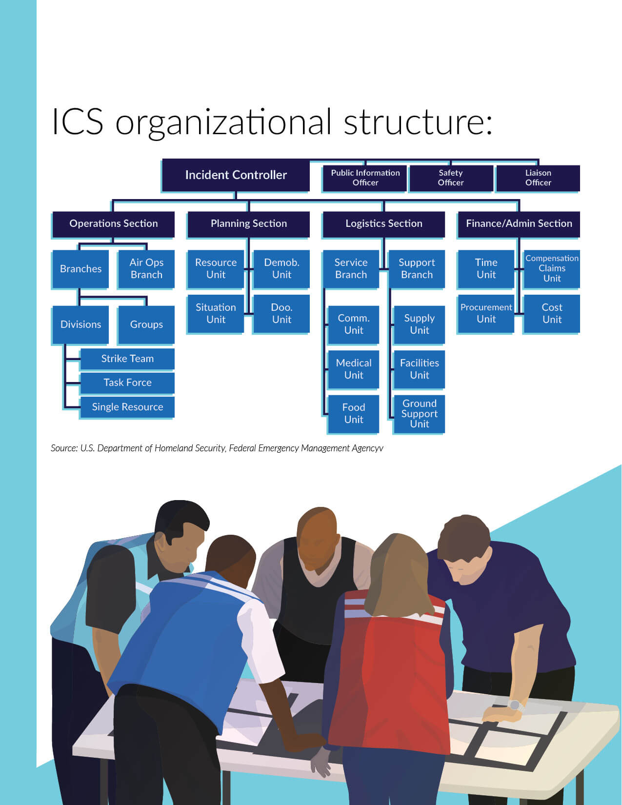 Noggin white paper guide on Understanding the Incident Command System. This was created to drive marketing qualified leads for the Noggin OCA product from the website. Page 7 of 10
